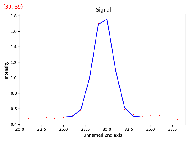 _images/testdata_gaussian_model_signal.png